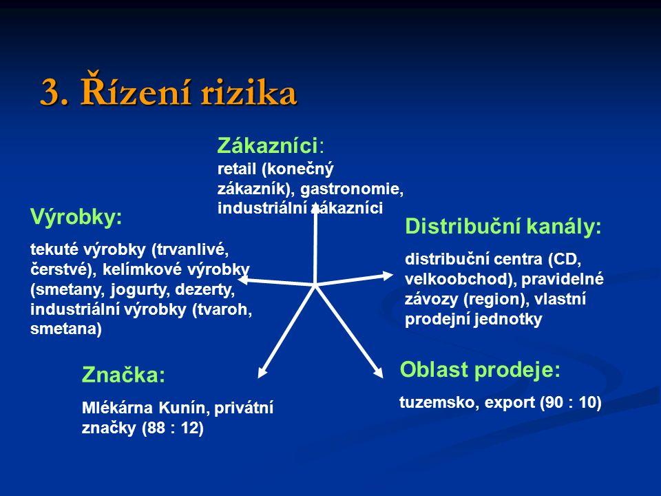 3. Řízení rizika Zákazníci: retail (konečný zákazník), gastronomie, industriální zákazníci Výrobky: tekuté výrobky (trvanlivé, čerstvé), kelímkové výr