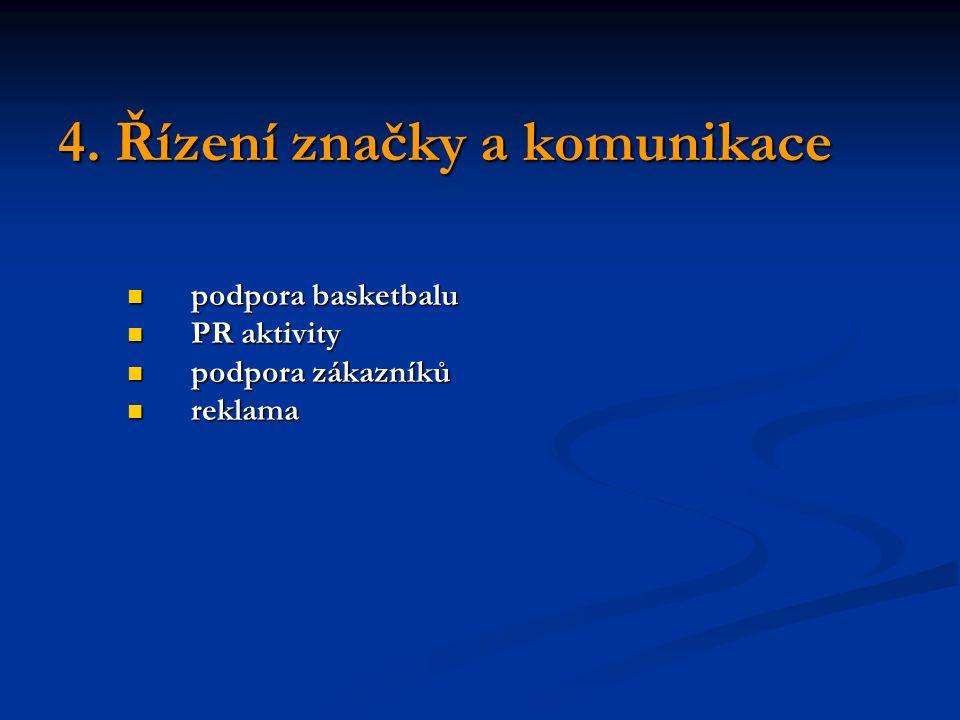 4. Řízení značky a komunikace podpora basketbalu podpora basketbalu PR aktivity PR aktivity podpora zákazníků podpora zákazníků reklama reklama
