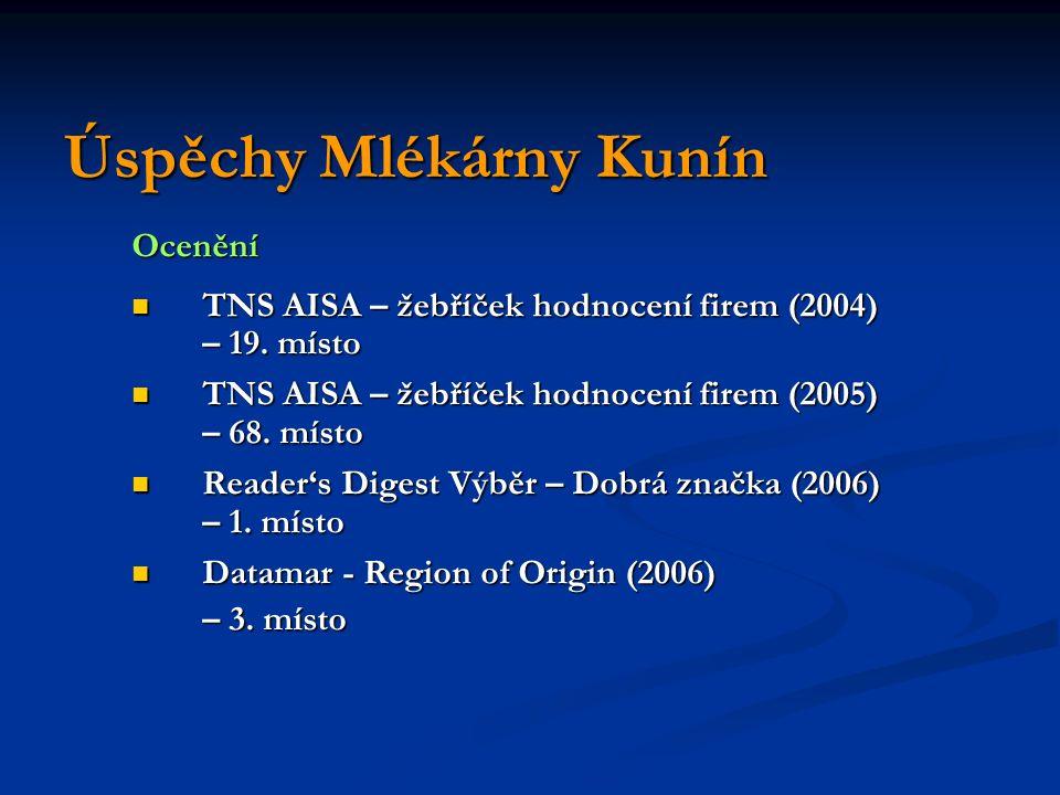 Úspěchy Mlékárny Kunín Ocenění TNS AISA – žebříček hodnocení firem (2004) TNS AISA – žebříček hodnocení firem (2004) – 19.
