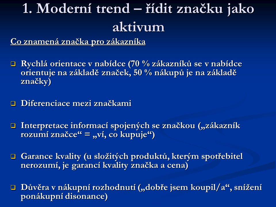 1. Moderní trend – řídit značku jako aktivum Co znamená značka pro zákazníka  Rychlá orientace v nabídce (70 % zákazníků se v nabídce orientuje na zá