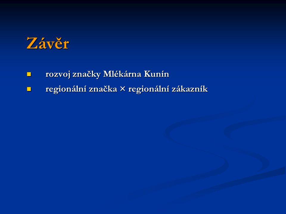 Závěr rozvoj značky Mlékárna Kunín rozvoj značky Mlékárna Kunín regionální značka × regionální zákazník regionální značka × regionální zákazník