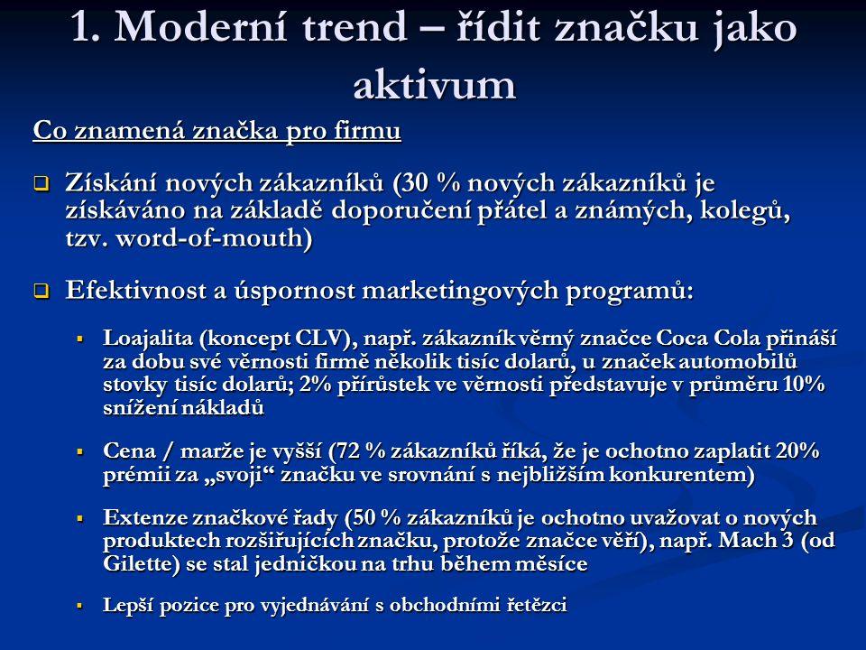 1. Moderní trend – řídit značku jako aktivum Co znamená značka pro firmu  Získání nových zákazníků (30 % nových zákazníků je získáváno na základě dop