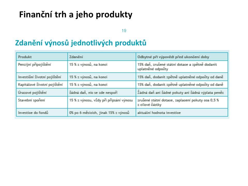Finanční trh a jeho produkty Zdanění výnosů jednotlivých produktů 19