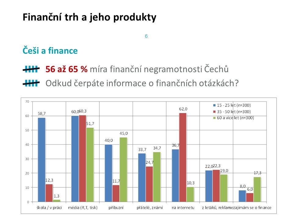 Finanční trh a jeho produkty 56 až 65 % míra finanční negramotnosti Čechů Odkud čerpáte informace o finančních otázkách.