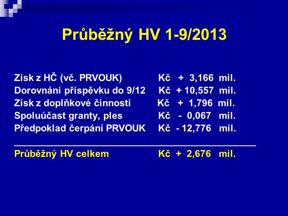 Průběžný HV 1-9/2013 Zisk z HČ (vč. PRVOUK)Kč + 3,166 mil. Dorovnání příspěvku do 9/12 Kč + 10,557 mil. Zisk z doplňkové činnosti Kč + 1,796 mil. Spol