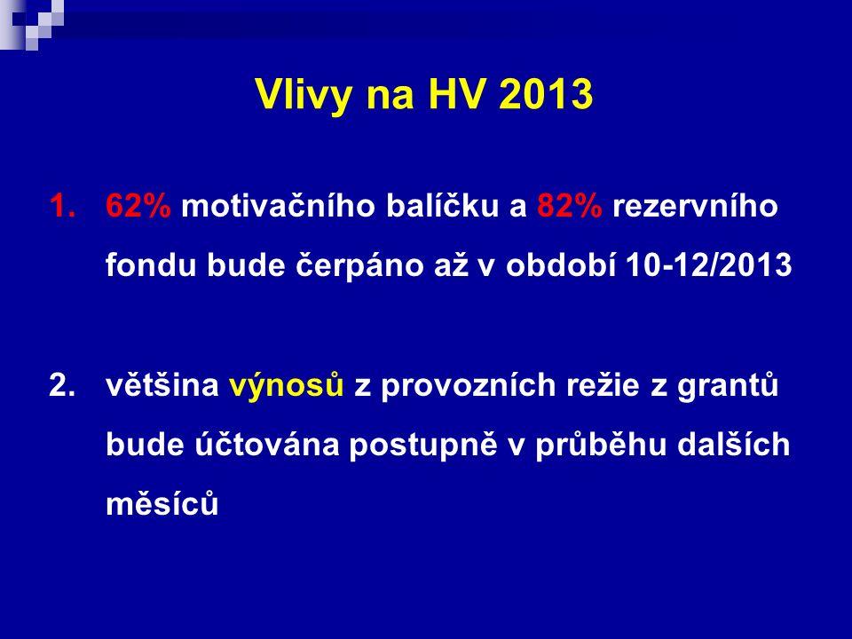 Vlivy na HV 2013 1.62% motivačního balíčku a 82% rezervního fondu bude čerpáno až v období 10-12/2013 2.většina výnosů z provozních režie z grantů bud