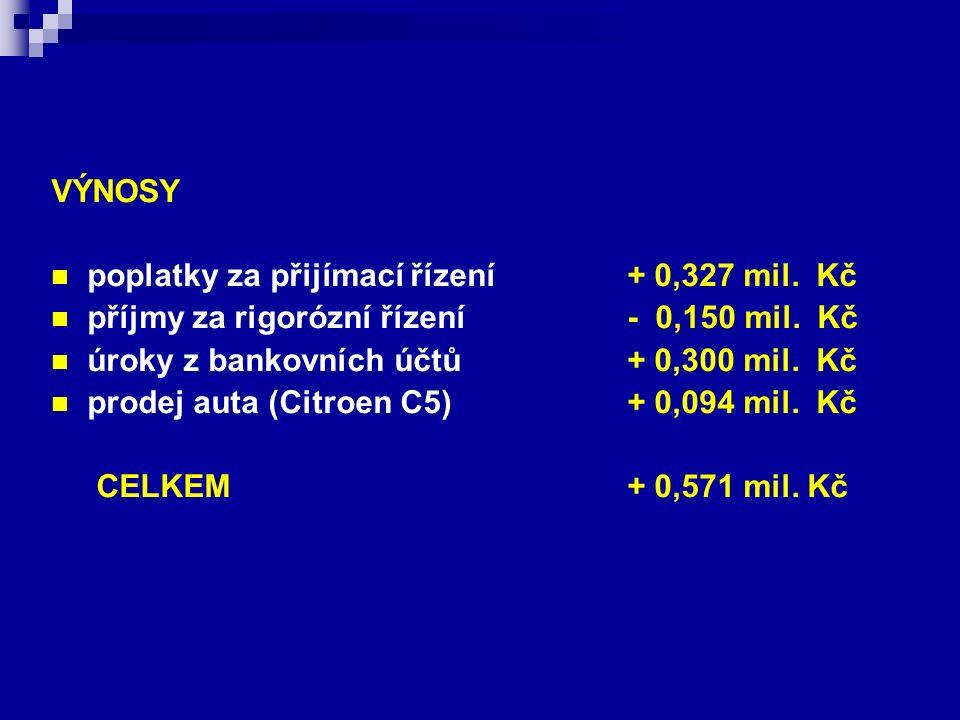 VÝNOSY poplatky za přijímací řízení + 0,327 mil. Kč příjmy za rigorózní řízení - 0,150 mil. Kč úroky z bankovních účtů + 0,300 mil. Kč prodej auta (Ci
