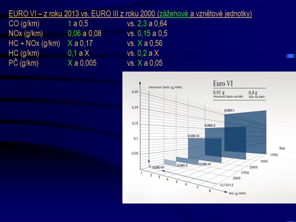 EURO VI – z roku 2013 vs. EURO III z roku 2000 (zážehové a vznětové jednotky) CO (g/km) 1 a 0,5vs. 2,3 a 0,64 NOx (g/km) 0,06 a 0,08 vs. 0,15 a 0,5 HC