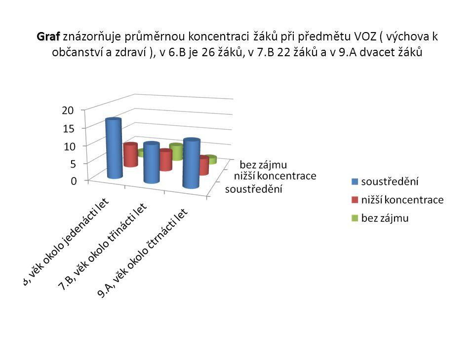 Graf Graf znázorňuje průměrnou koncentraci žáků při předmětu VOZ ( výchova k občanství a zdraví ), v 6.B je 26 žáků, v 7.B 22 žáků a v 9.A dvacet žáků