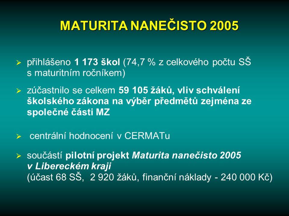MATURITA NANEČISTO 2005  přihlášeno 1 173 škol (74,7 % z celkového počtu SŠ s maturitním ročníkem)  zúčastnilo se celkem 59 105 žáků, vliv schválení školského zákona na výběr předmětů zejména ze společné části MZ  centrální hodnocení v CERMATu  součástí pilotní projekt Maturita nanečisto 2005 v Libereckém kraji (účast 68 SŠ, 2 920 žáků, finanční náklady - 240 000 Kč)