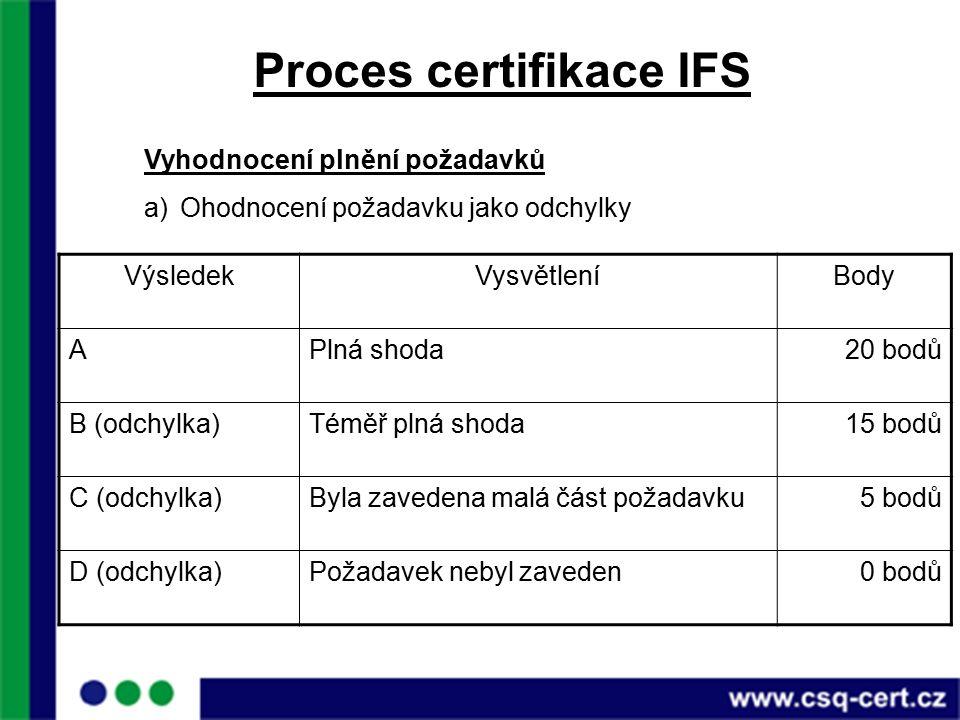 Proces certifikace IFS Vyhodnocení plnění požadavků a)Ohodnocení požadavku jako odchylky VýsledekVysvětleníBody APlná shoda20 bodů B (odchylka)Téměř plná shoda15 bodů C (odchylka)Byla zavedena malá část požadavku5 bodů D (odchylka)Požadavek nebyl zaveden0 bodů