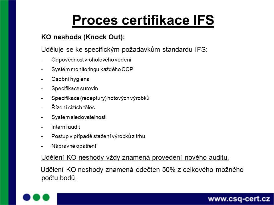 Proces certifikace IFS KO neshoda (Knock Out): Uděluje se ke specifickým požadavkům standardu IFS: -Odpovědnost vrcholového vedení -Systém monitoringu každého CCP -Osobní hygiena -Specifikace surovin -Specifikace (receptury) hotových výrobků -Řízení cizích těles -Systém sledovatelnosti -Interní audit -Postup v případě stažení výrobků z trhu -Nápravné opatření Udělení KO neshody vždy znamená provedení nového auditu.