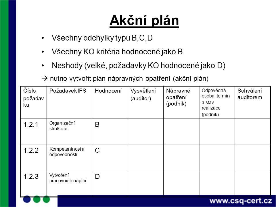 Akční plán Všechny odchylky typu B,C,D Všechny KO kritéria hodnocené jako B Neshody (velké, požadavky KO hodnocené jako D)  nutno vytvořit plán nápravných opatření (akční plán) Číslo požadav ku Požadavek IFSHodnoceníVysvětlení (auditor) Nápravné opatření (podnik) Odpovědná osoba, termín a stav realizace (podnik) Schválení auditorem 1.2.1 Organizační struktura B 1.2.2 Kompetentnost a odpovědnosti C 1.2.3 Vytvoření pracovních náplní D