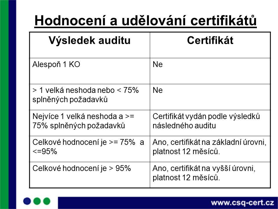 Hodnocení a udělování certifikátů Výsledek audituCertifikát Alespoň 1 KONe > 1 velká neshoda nebo < 75% splněných požadavků Ne Nejvíce 1 velká neshoda a >= 75% splněných požadavků Certifikát vydán podle výsledků následného auditu Celkové hodnocení je >= 75% a <=95% Ano, certifikát na základní úrovni, platnost 12 měsíců.
