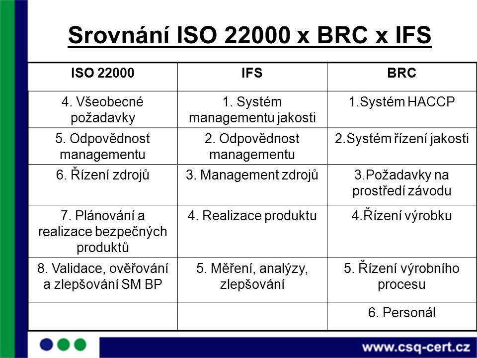 Srovnání ISO 22000 x BRC x IFS ISO 22000IFSBRC 4. Všeobecné požadavky 1.
