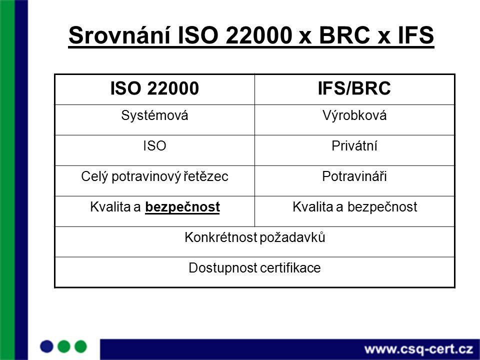 Srovnání ISO 22000 x BRC x IFS ISO 22000IFS/BRC SystémováVýrobková ISOPrivátní Celý potravinový řetězecPotravináři Kvalita a bezpečnost Konkrétnost požadavků Dostupnost certifikace