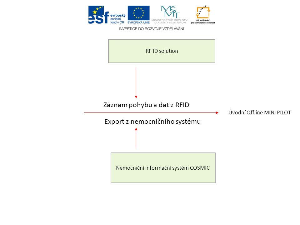 Úvodní Offline MINI PILOT RF ID solution Nemocniční informační systém COSMIC Záznam pohybu a dat z RFID Export z nemocničního systému