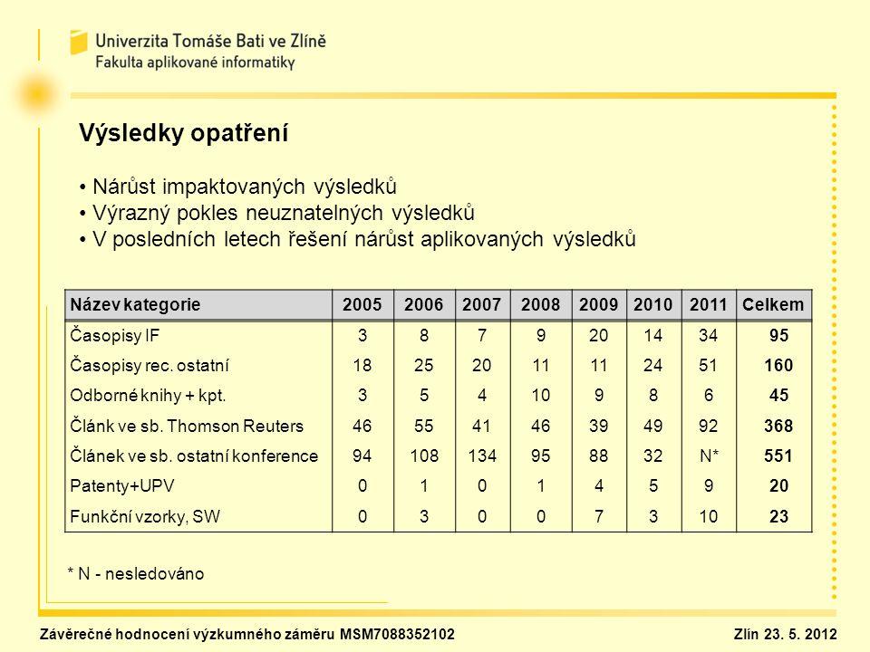 Název kategorie2005200620072008200920102011Celkem Časopisy IF387920143495 Časopisy rec.
