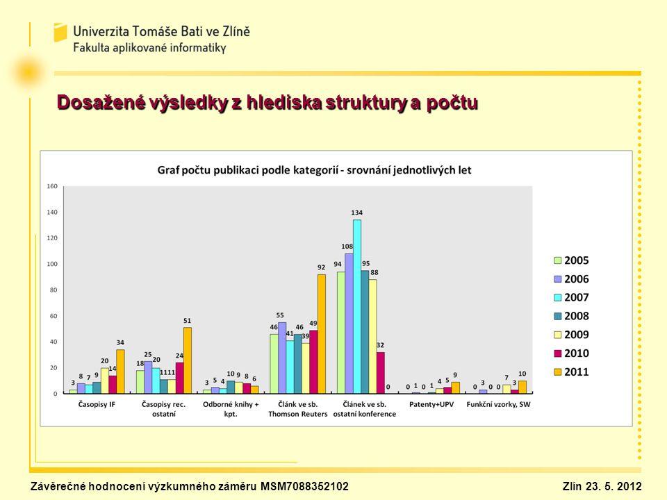 Dosažené výsledky z hlediska struktury a počtu Závěrečné hodnocení výzkumného záměru MSM7088352102Zlín 23. 5. 2012