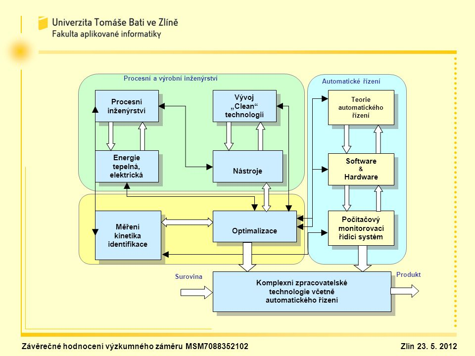 1.Personální oblast 1.1 Personální zabezpečení řešení a) Řízení řešení VZ Řešitel: prof.