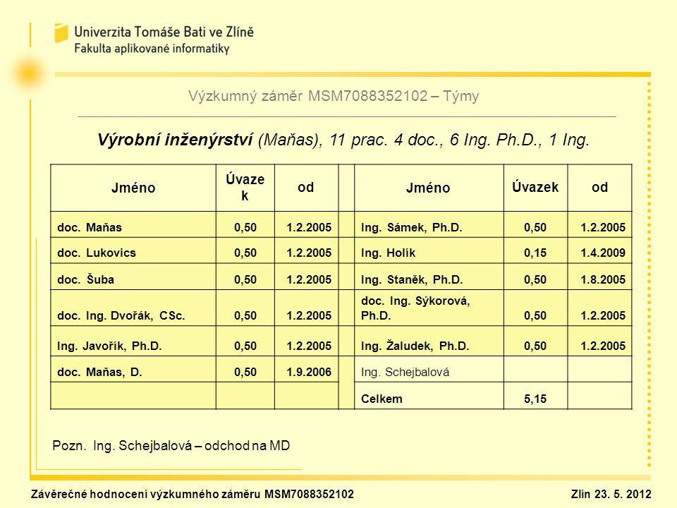 Jméno Úvaze k od JménoÚvazekod doc. Maňas0,501.2.2005 Ing. Sámek, Ph.D.0,501.2.2005 doc. Lukovics0,501.2.2005 Ing. Holík0,151.4.2009 doc. Šuba0,501.2.