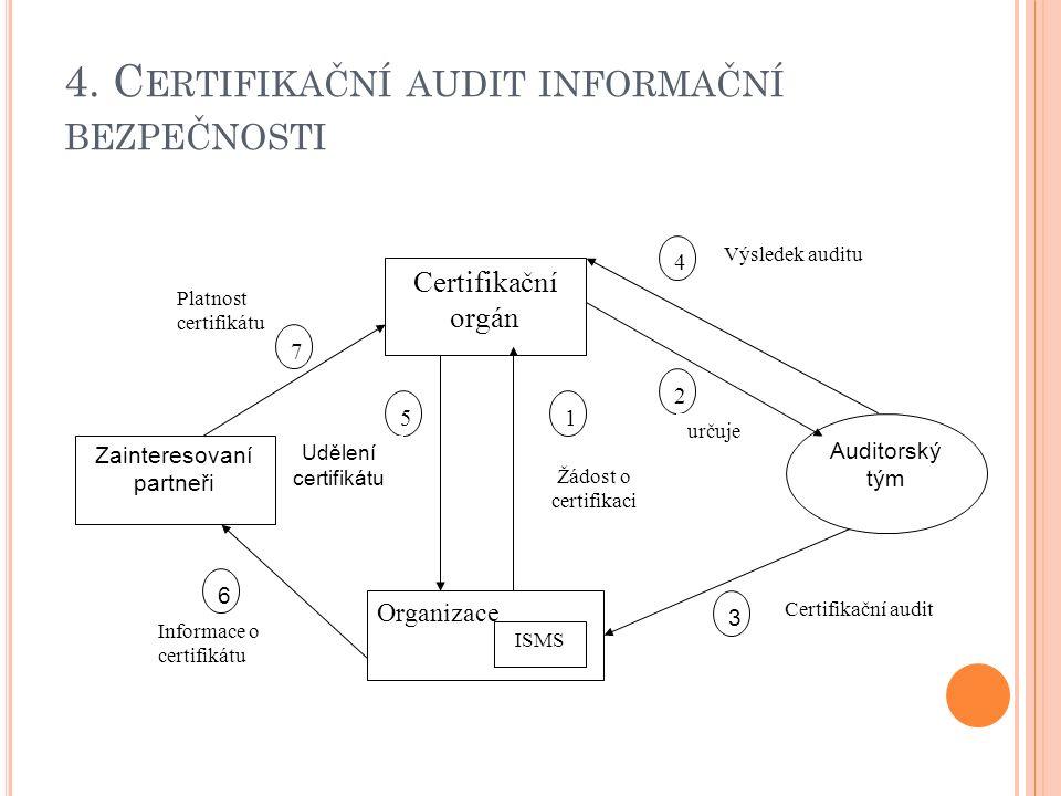 4. C ERTIFIKAČNÍ AUDIT INFORMAČNÍ BEZPEČNOSTI 3 Certifikační audit 441441 Výsledek auditu určuje 5 Udělení certifikátu Zainteresovaní partneři Informa