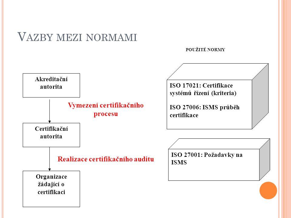 V AZBY MEZI NORMAMI Akreditační autorita Certifikační autorita Organizace žádající o certifikaci Vymezení certifikačního procesu Realizace certifikačního auditu POUŽITÉ NORMY ISO 17021: Certifikace systémů řízení (kriteria) ISO 27006: ISMS průběh certifikace ISO 27001: Požadavky na ISMS