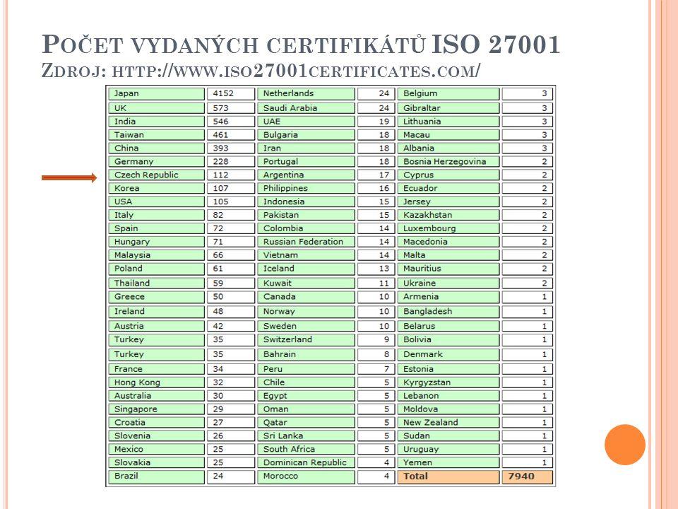 P OČET VYDANÝCH CERTIFIKÁTŮ ISO 27001 Z DROJ : HTTP :// WWW. ISO 27001 CERTIFICATES. COM /