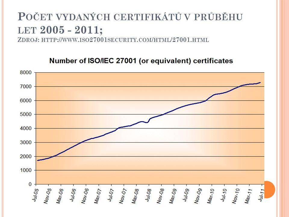 P OČET VYDANÝCH CERTIFIKÁTŮ V PRŮBĚHU LET 2005 - 2011; Z DROJ : HTTP :// WWW. ISO 27001 SECURITY. COM / HTML /27001. HTML