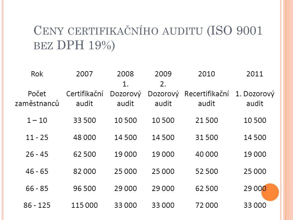 Rok20072008200920102011 Počet zaměstnanců Certifikační audit 1. Dozorový audit 2. Dozorový audit Recertifikační audit 1. Dozorový audit 1 – 1033 50010