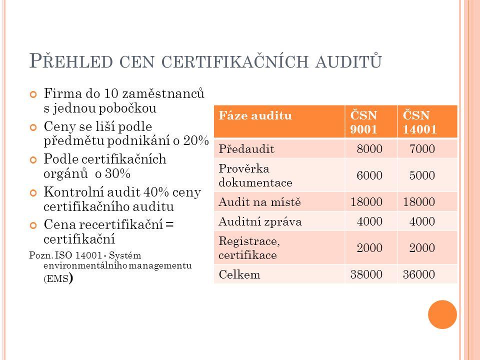 P ŘEHLED CEN CERTIFIKAČNÍCH AUDITŮ Firma do 10 zaměstnanců s jednou pobočkou Ceny se liší podle předmětu podnikání o 20% Podle certifikačních orgánů o