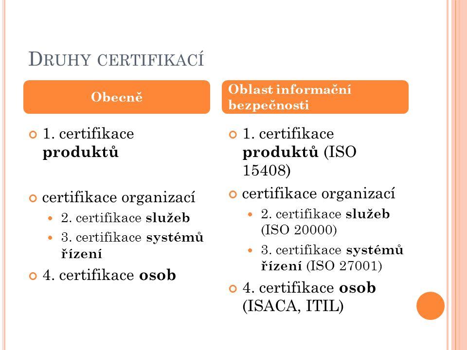 D RUHY CERTIFIKACÍ 1. certifikace produktů certifikace organizací 2. certifikace služeb 3. certifikace systémů řízení 4. certifikace osob 1. certifika