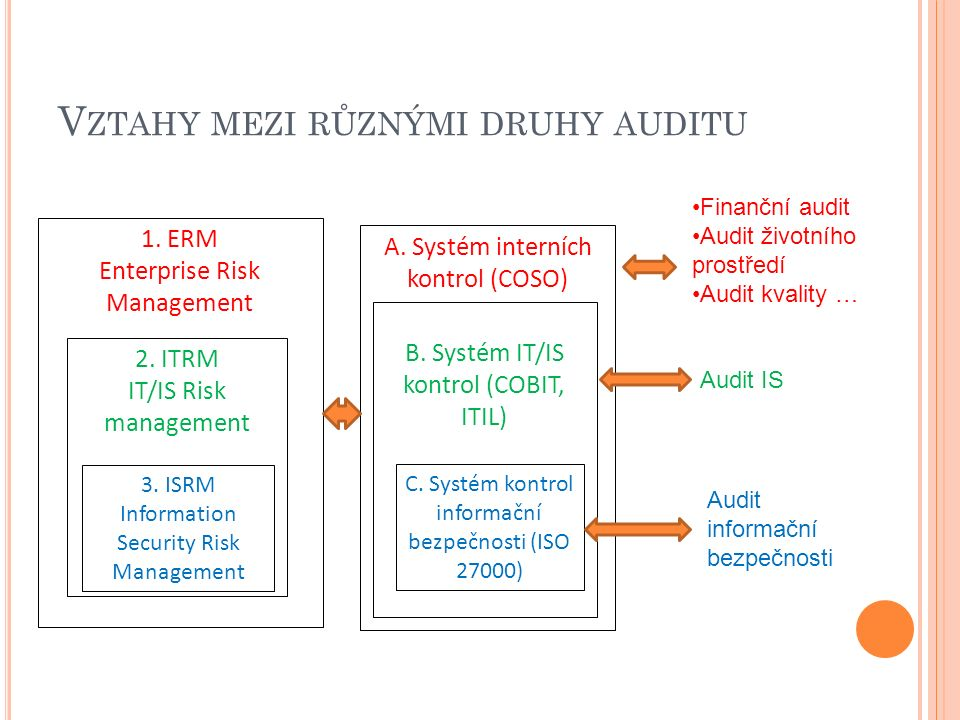 V ZTAHY MEZI RŮZNÝMI DRUHY AUDITU 1. ERM Enterprise Risk Management 2. ITRM IT/IS Risk management 3. ISRM Information Security Risk Management A. Syst