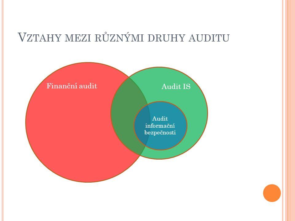 V ZTAHY MEZI RŮZNÝMI DRUHY AUDITU Finanční audit Audit IS Audit informační bezpečnosti