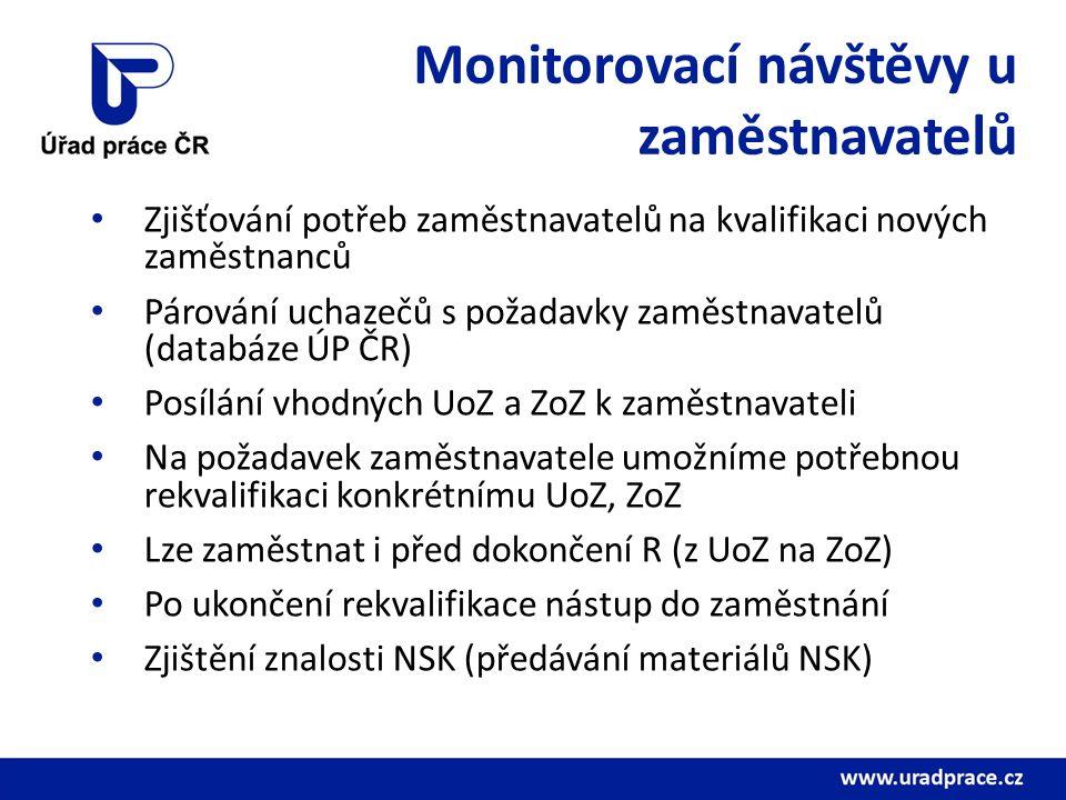 Monitorovací návštěvy u zaměstnavatelů Zjišťování potřeb zaměstnavatelů na kvalifikaci nových zaměstnanců Párování uchazečů s požadavky zaměstnavatelů (databáze ÚP ČR) Posílání vhodných UoZ a ZoZ k zaměstnavateli Na požadavek zaměstnavatele umožníme potřebnou rekvalifikaci konkrétnímu UoZ, ZoZ Lze zaměstnat i před dokončení R (z UoZ na ZoZ) Po ukončení rekvalifikace nástup do zaměstnání Zjištění znalosti NSK (předávání materiálů NSK)