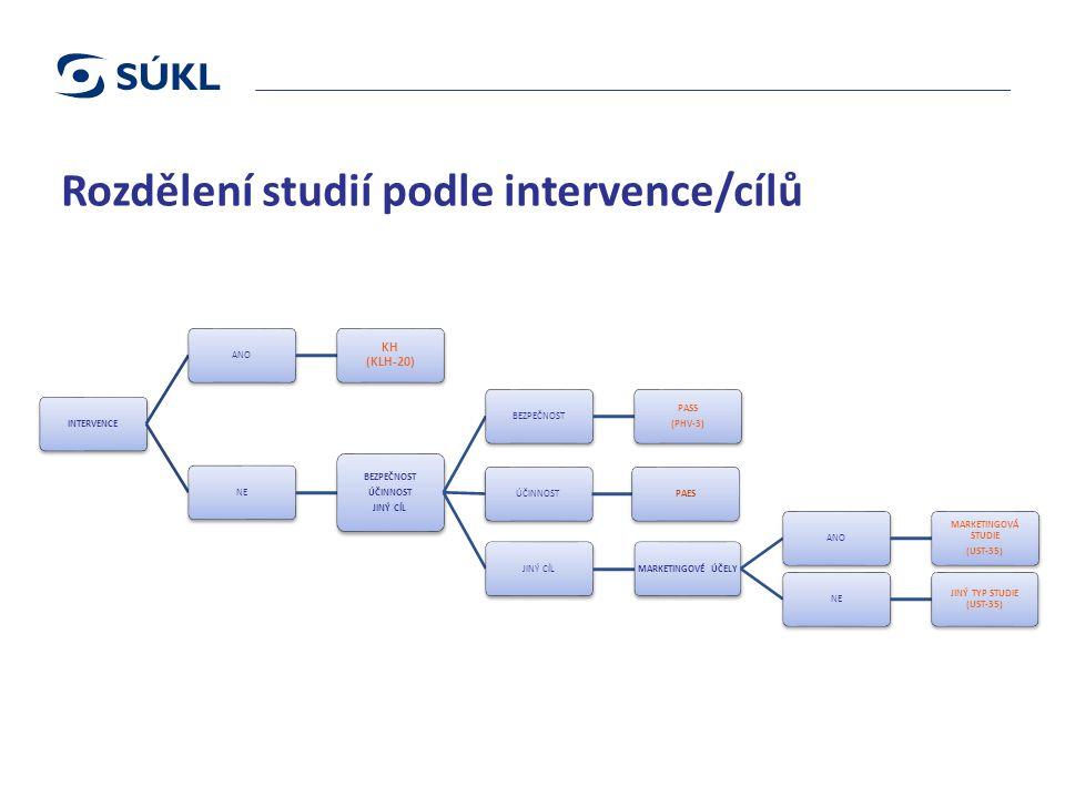 Rozdělení studií podle intervence/cílů INTERVENCEANO KH (KLH-20) NE BEZPEČNOST ÚČINNOST JINÝ CÍL BEZPEČNOST PASS (PHV-3) ÚČINNOSTPAESJINÝ CÍLMARKETINGOVÉ ÚČELYANO MARKETINGOVÁ STUDIE (UST-35) NE JINÝ TYP STUDIE (UST-35)