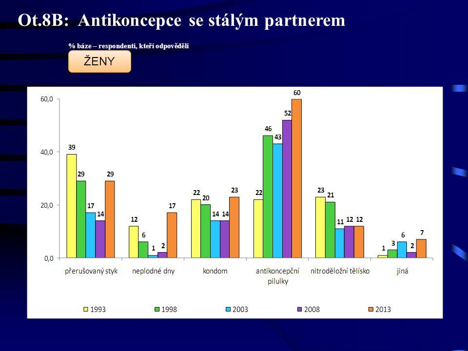 Ot.8B: Antikoncepce se stálým partnerem % báze – respondenti, kteří odpověděli ŽENY