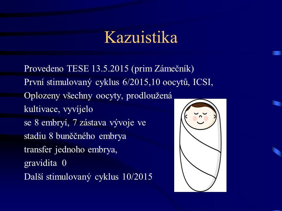 Kazuistika Provedeno TESE 13.5.2015 (prim Zámečník) První stimulovaný cyklus 6/2015,10 oocytů, ICSI, Oplozeny všechny oocyty, prodloužená kultivace, vyvíjelo se 8 embryí, 7 zástava vývoje ve stadiu 8 buněčného embrya transfer jednoho embrya, gravidita 0 Další stimulovaný cyklus 10/2015