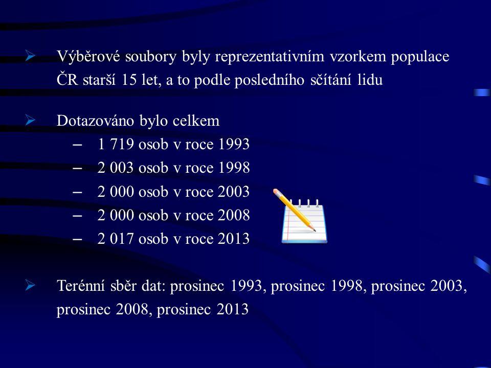  Výběrové soubory byly reprezentativním vzorkem populace ČR starší 15 let, a to podle posledního sčítání lidu  Dotazováno bylo celkem – 1 719 osob v roce 1993 – 2 003 osob v roce 1998 – 2 000 osob v roce 2003 – 2 000 osob v roce 2008 – 2 017 osob v roce 2013  Terénní sběr dat: prosinec 1993, prosinec 1998, prosinec 2003, prosinec 2008, prosinec 2013