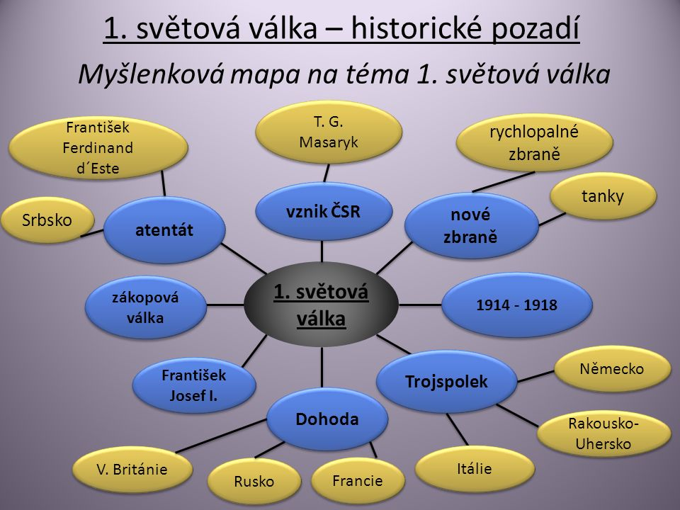 1. světová válka – historické pozadí Myšlenková mapa na téma 1.