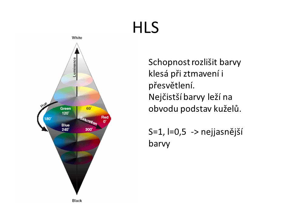 HLS Schopnost rozlišit barvy klesá při ztmavení i přesvětlení. Nejčistší barvy leží na obvodu podstav kuželů. S=1, l=0,5 -> nejjasnější barvy
