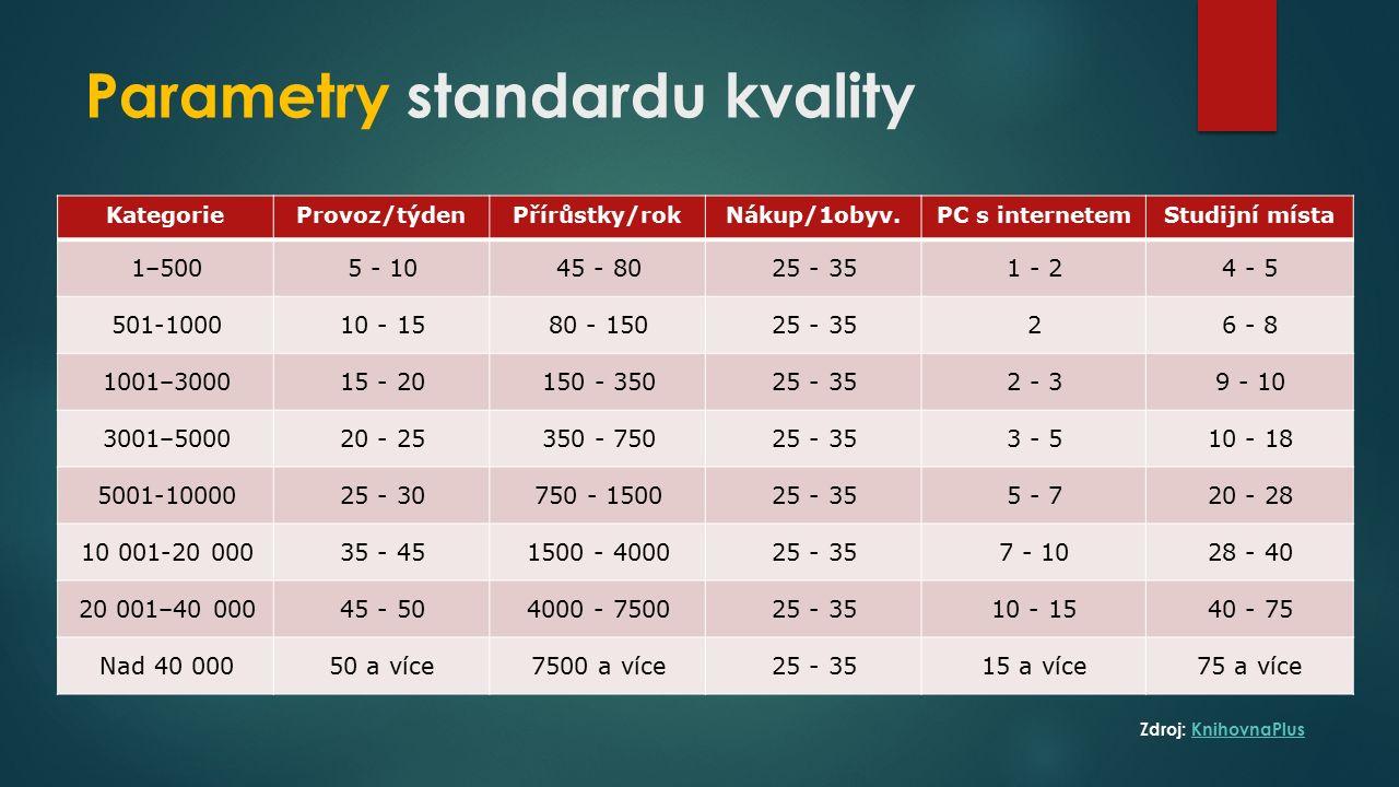 Parametry standardu kvality KategorieProvoz/týdenPřírůstky/rokNákup/1obyv.PC s internetemStudijní místa 1–5005 - 1045 - 8025 - 351 - 24 - 5 501-100010 - 1580 - 15025 - 3526 - 8 1001–300015 - 20150 - 35025 - 352 - 39 - 10 3001–500020 - 25350 - 75025 - 353 - 510 - 18 5001-1000025 - 30750 - 150025 - 355 - 720 - 28 10 001-20 00035 - 451500 - 400025 - 357 - 1028 - 40 20 001–40 00045 - 504000 - 750025 - 3510 - 1540 - 75 Nad 40 00050 a více7500 a více25 - 3515 a více75 a více Zdroj: KnihovnaPlusKnihovnaPlus