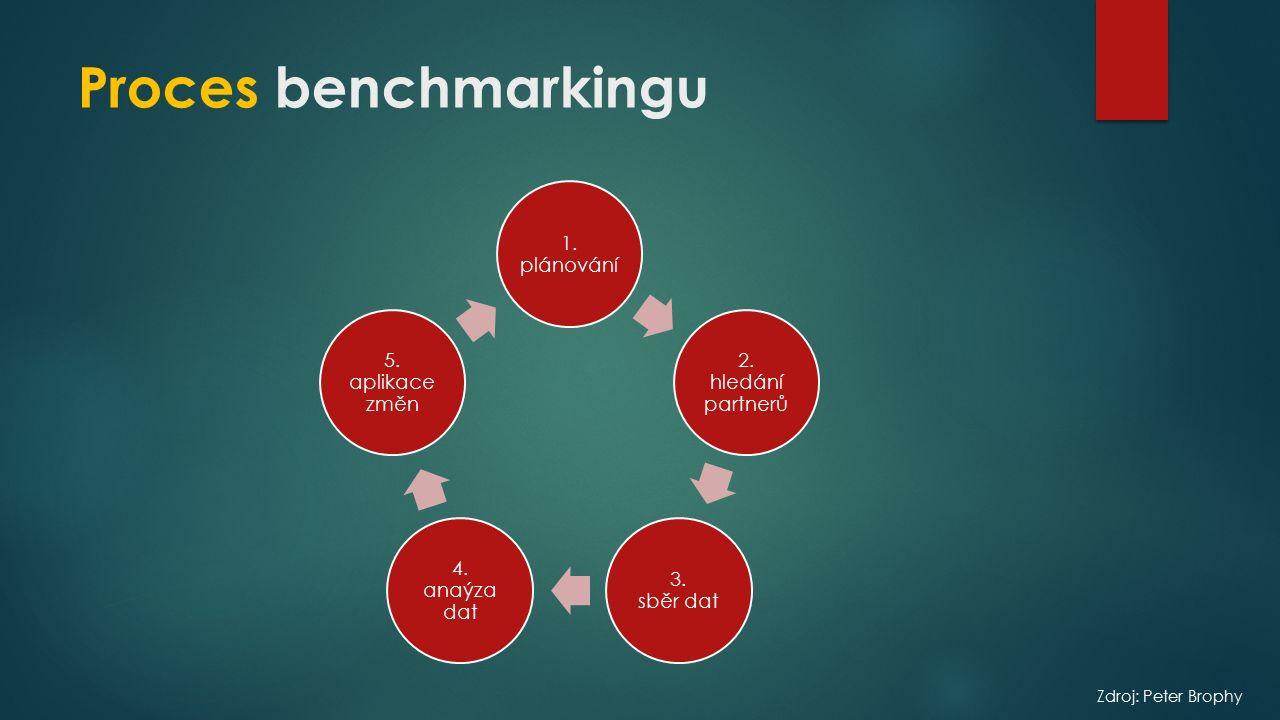 Proces benchmarkingu 1.plánování 2. hledání partnerů 3.
