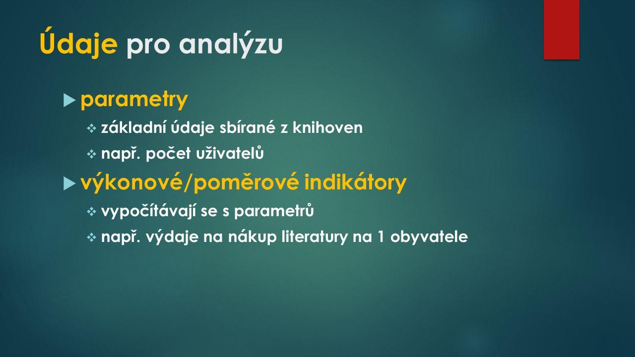 Údaje pro analýzu  parametry  základní údaje sbírané z knihoven  např.