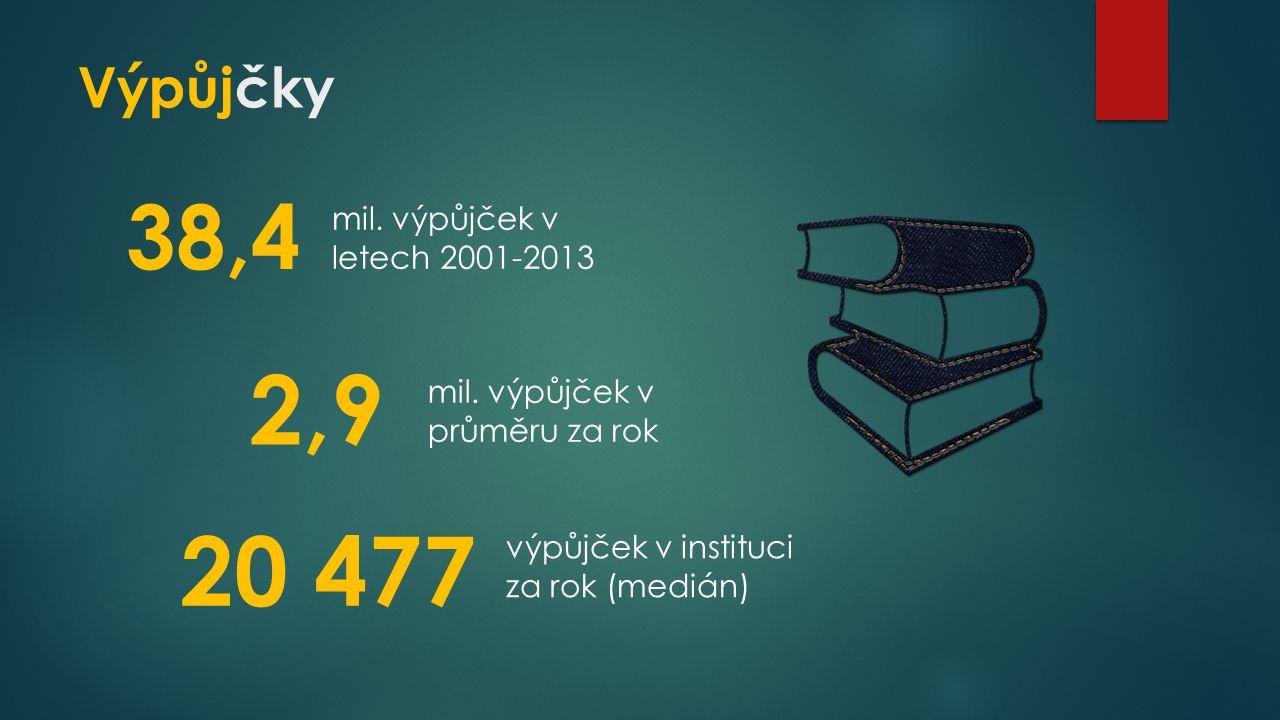 Výpůjčky 38,4 2,9 mil.výpůjček v letech 2001-2013 mil.