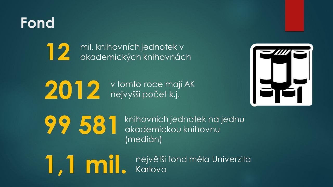 Fond 12 2012 mil.
