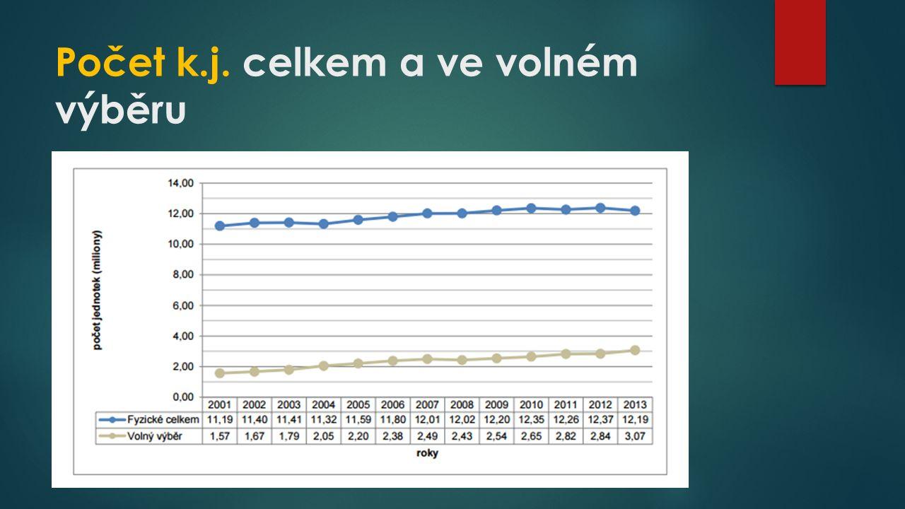 Počet k.j. celkem a ve volném výběru