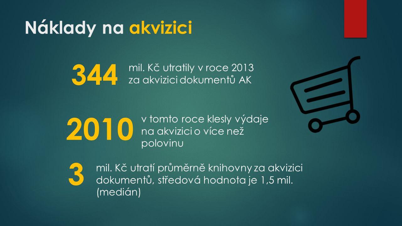 Náklady na akvizici 344 2010 mil.