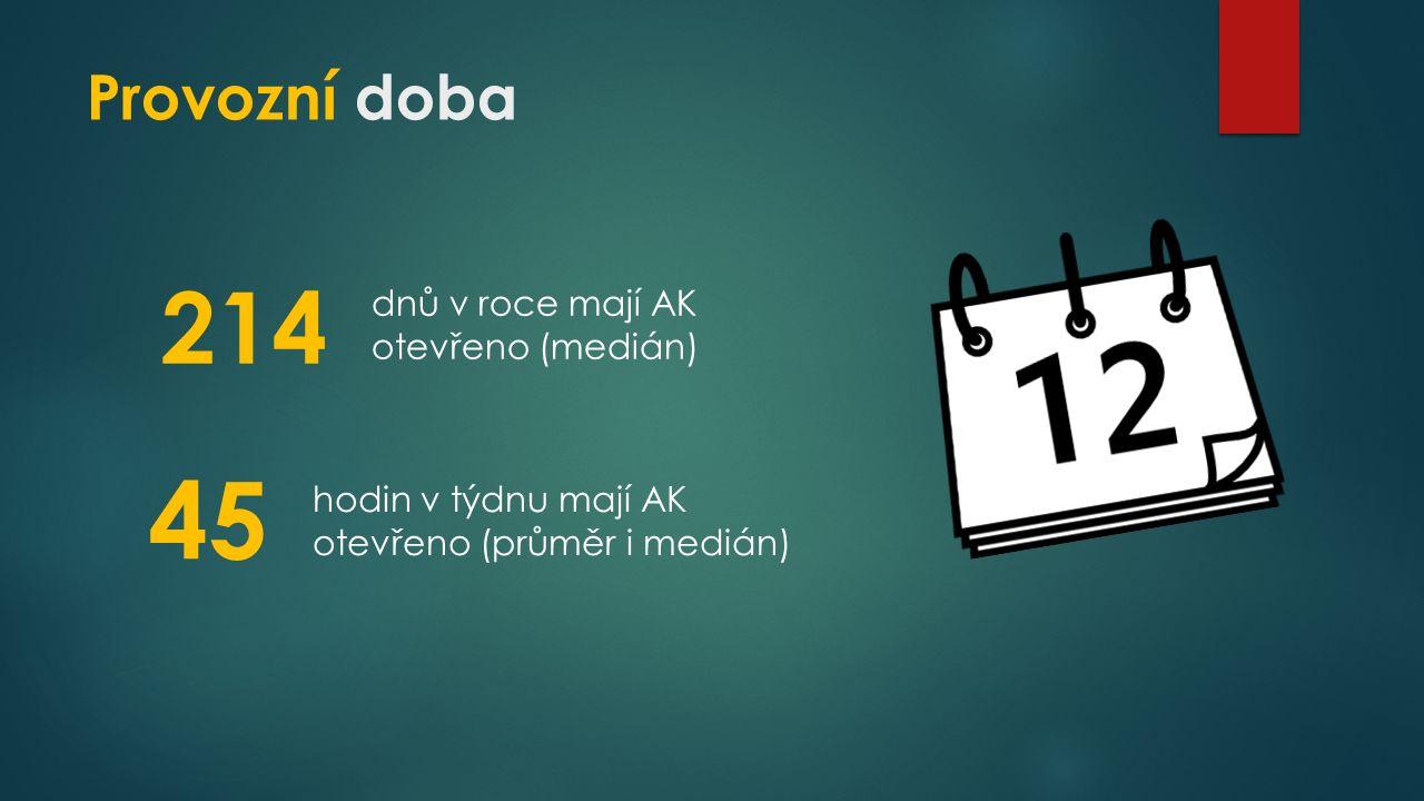 Provozní doba 214 45 dnů v roce mají AK otevřeno (medián) hodin v týdnu mají AK otevřeno (průměr i medián)
