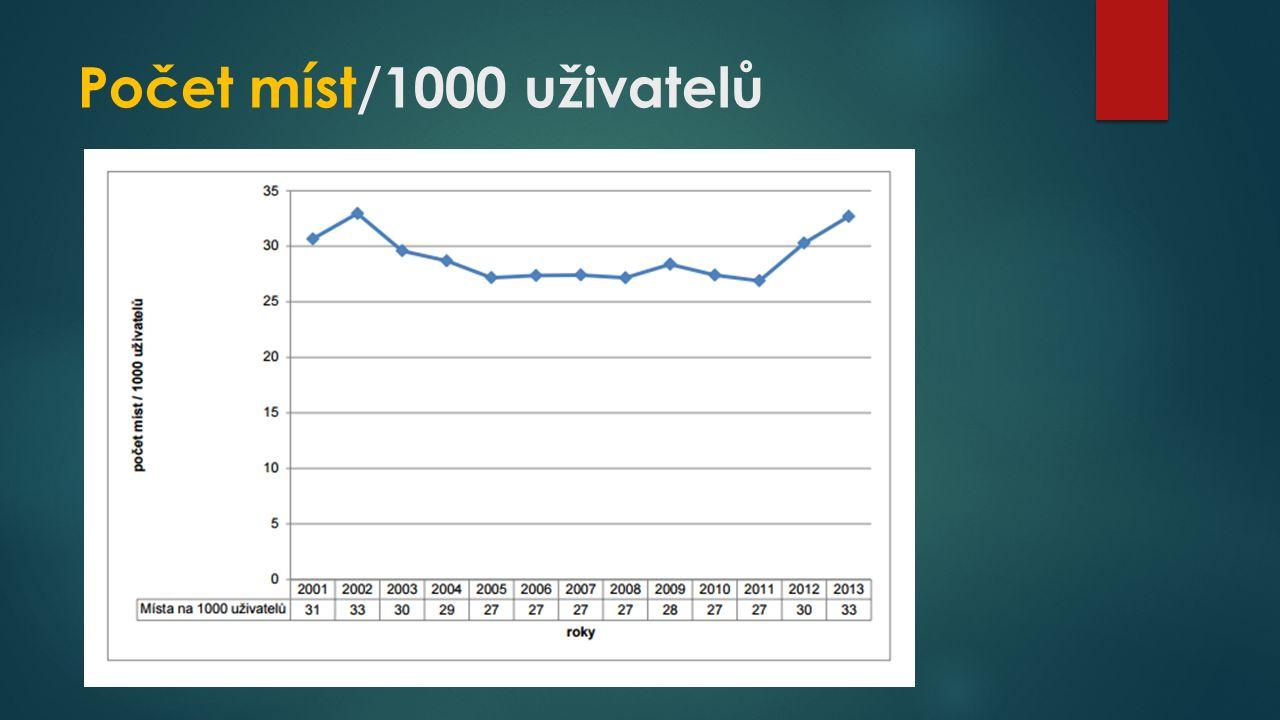 Počet míst/1000 uživatelů
